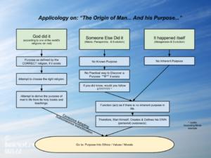CHART - Level 1 - Origin of Man... And his Purpose