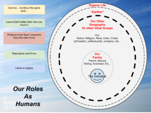 CHART - Level 2 - Our Roles as Humans (circles)