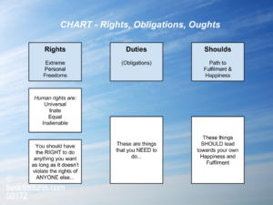CHART - Level 2 - Rights, Obligations, Oughts