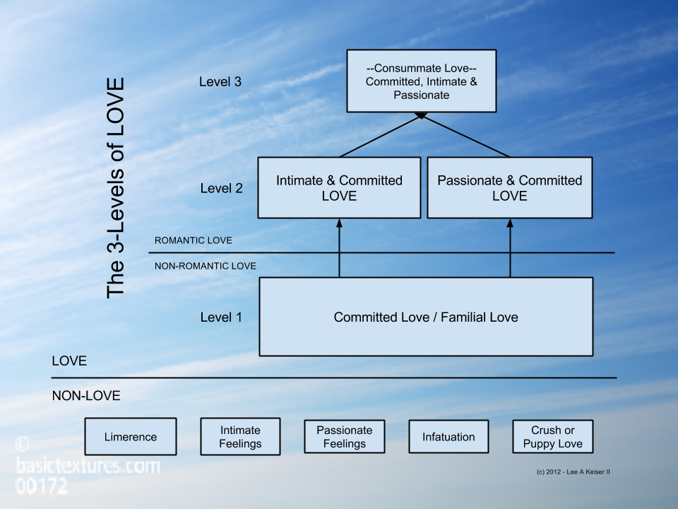 CHART - Level 4 - Three Levels of Love
