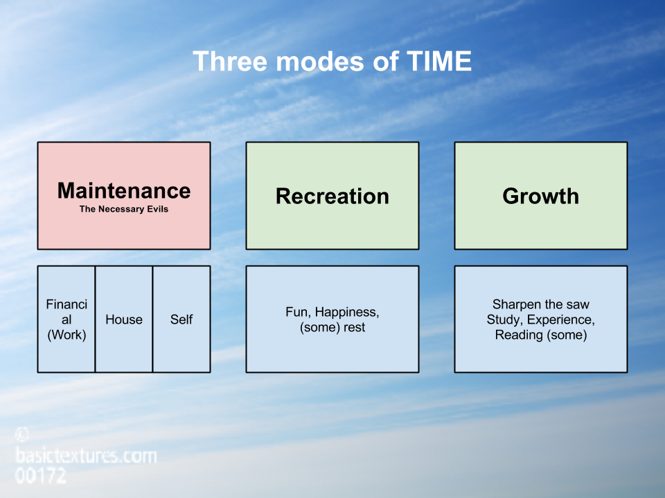 CHART - Level 4 - Time, The Three modes of TIME